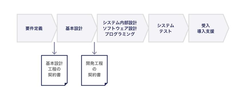 多段階契約の図