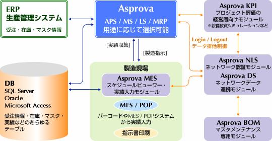 NECのAsprovaのシステム関連図